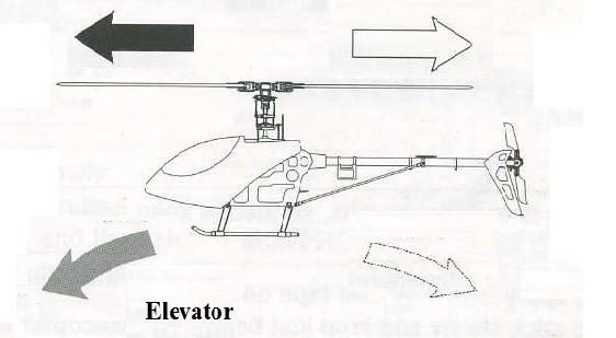 Эволюции вертолета тангаж