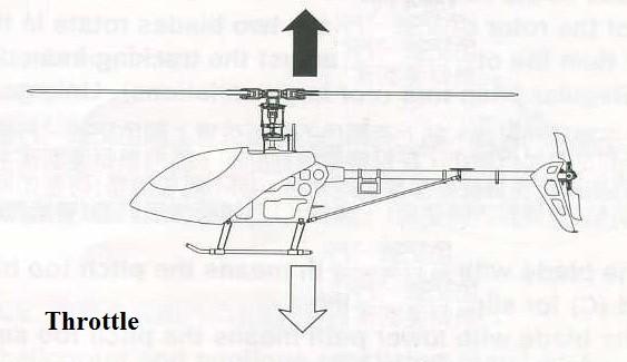 Эволюции вертолета шаг-газ