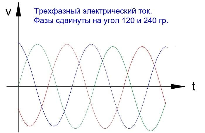 Трехфазный електрический ток