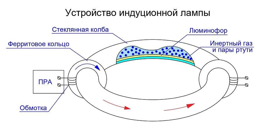 Принцип работы индукционной лампы