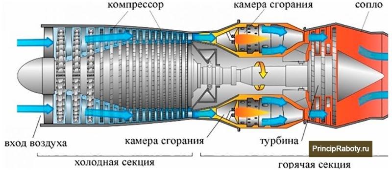 Устройство турбо реактивного двигателя